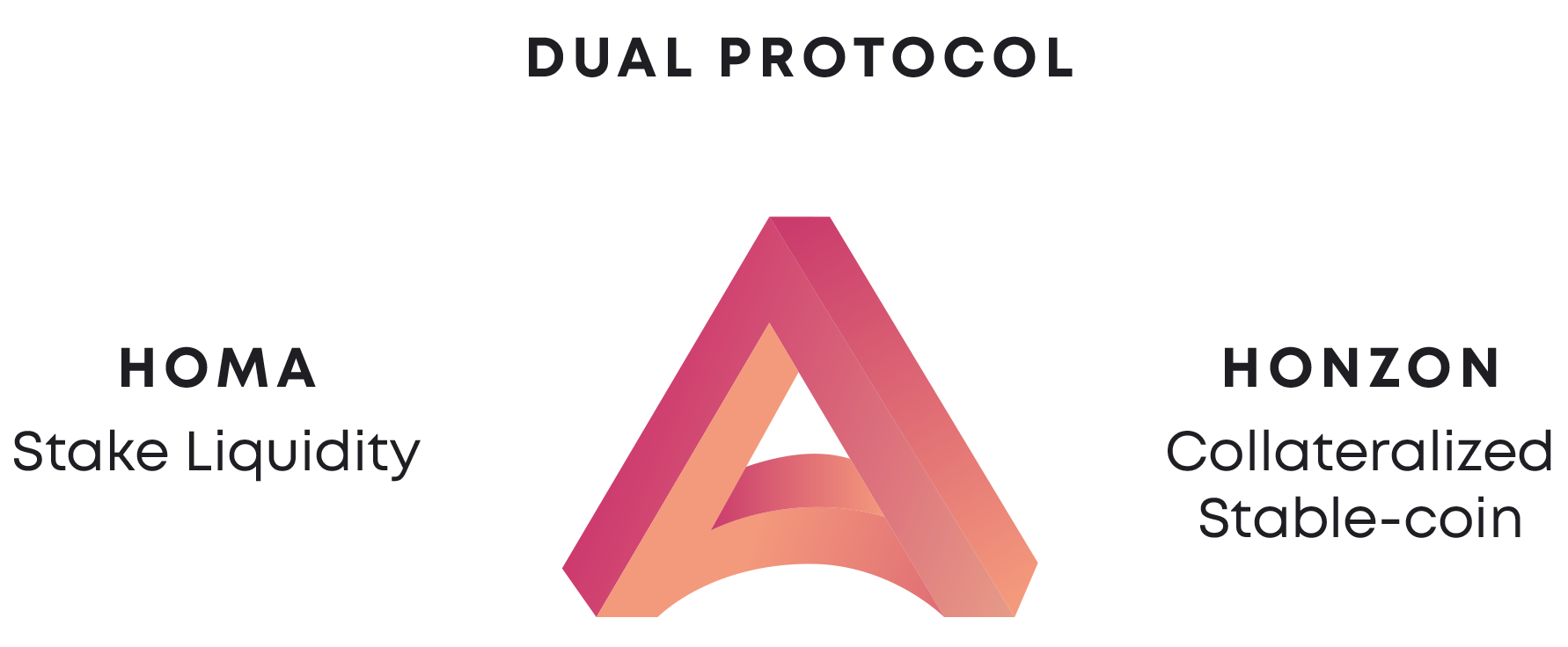 Acala project on polkadot dual protocol